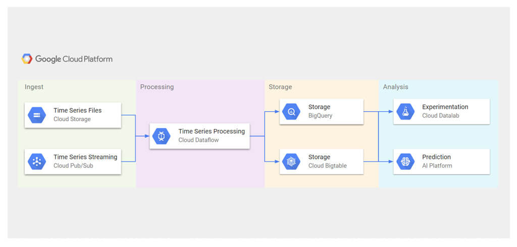 Time Series Analysis Architecture
