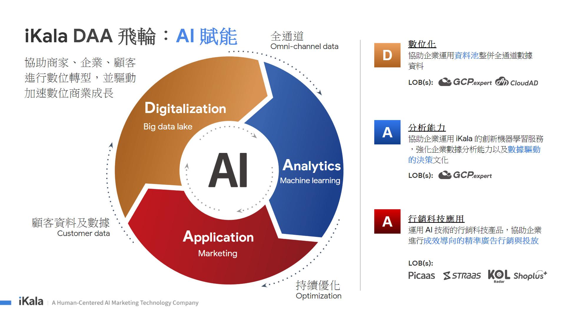 iKala DAA 飛輪協助企業透過 AI 進行數位轉型