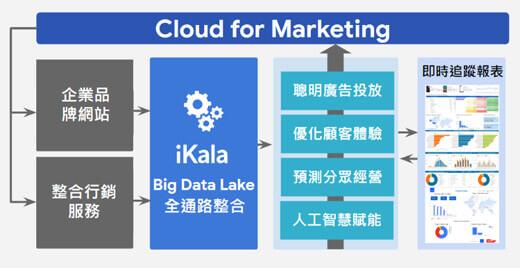 iKala 提四大 Cloud 4 Marketing 策略為品牌電商找回顧客