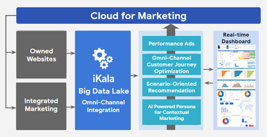 iKala Provides Google Cloud Marketing Analytics Solutions for EC Industry
