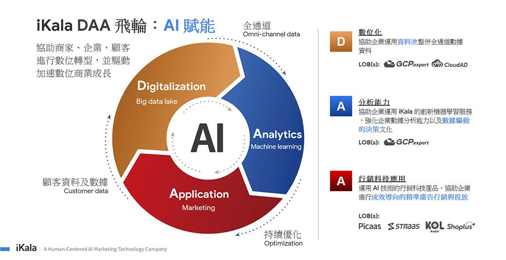33% 台灣企業沒有 AI 計畫!台灣企業如何踏出數位轉型第一步?