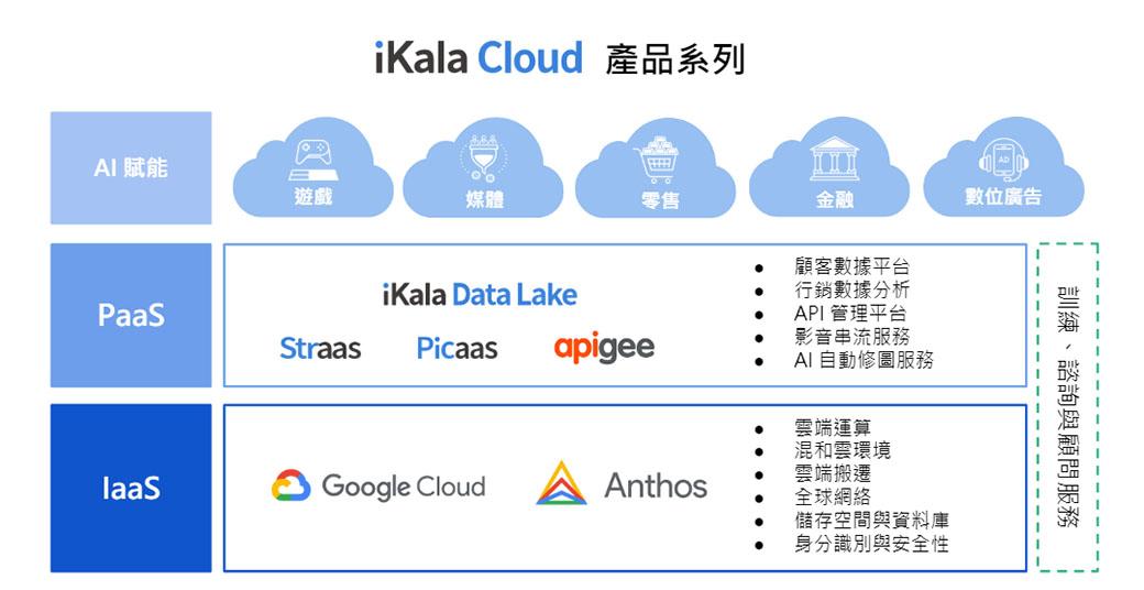 iKala Cloud 產品系列多元,提供企業高度整合的 End-to End 解決方案