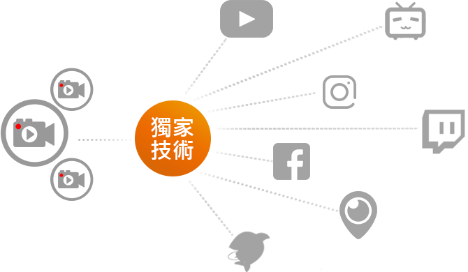 獨家跨平台同步串流技術